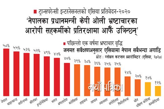 'नेपालका प्रधानमन्त्री केपी ओली भ्रष्टाचारका आरोपी सहकर्मीको प्रतिरक्षामा आफैँ उत्रिन्छन्'