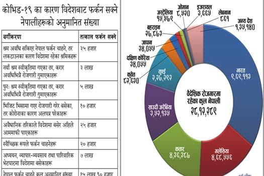 वैदेशिक रोजगारमा २८ लाख नेपाली, कोभिडले १६ लाख फर्कन सक्ने